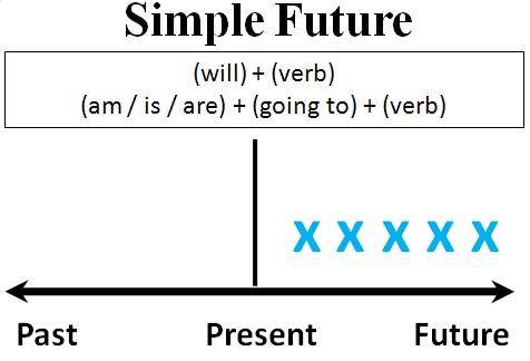 Thì tương lai đơn 2