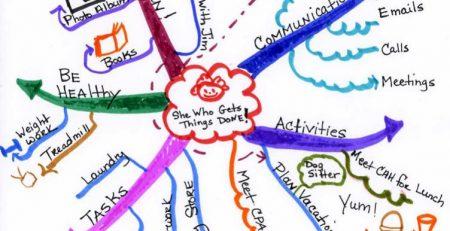 Học từ vựng tiếng Anh bằng sơ đồ tư duy Mind - Map