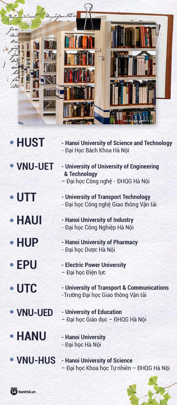 Rối não với tên viết tắt các trường đại học: FTU, HUST, HUTECH
