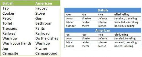 khác biệt về từ vựng giữa Anh Anh và Anh Mỹ