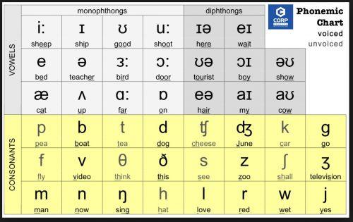 Nằm lòng 5 chiêu giúp bạn phát âm tiếng Anh chuẩn bản ngữ | ECORP ENGLISH